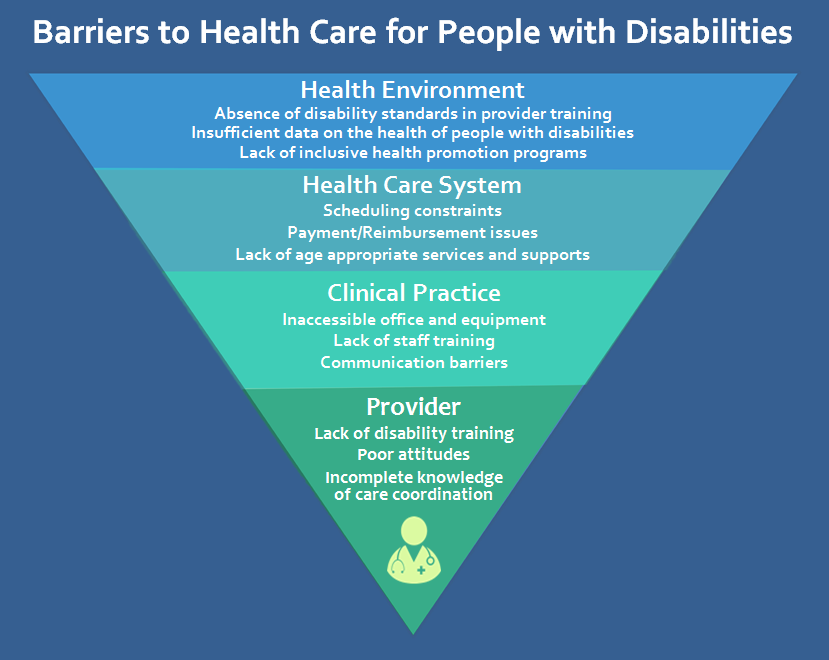 Inverted triangle with 4 sections: Health Environment level; Absence of disability standards in provider training, Insufficient data on the health of people with disabilities, Lack of inclusive health promotion programs; Health Care System level; Scheduling constraints, Payment/Reimbursement issues, Lack of age appropriate services and supports; Clinical Practice level; Inaccessible office and equipment, Lack of staff training, Communication barriers; Provider level; Lack of disability training, Poor attitudes, Incomplete knowledge of care coordination
